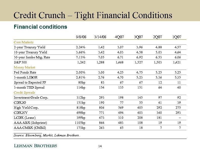 Credit Crunch – Tight Financial Conditions Financial conditions 9/8/08 Core Markets 2 -year Treasury