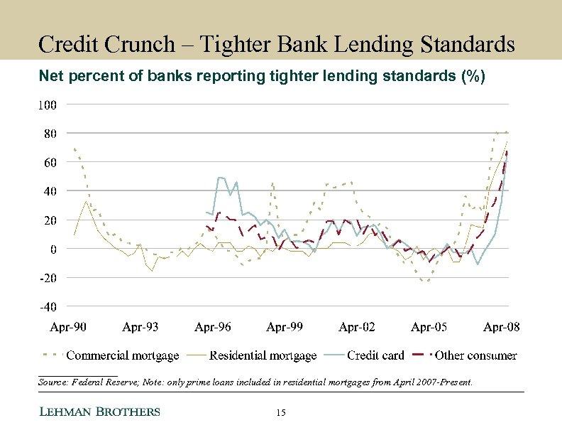 Credit Crunch – Tighter Bank Lending Standards Net percent of banks reporting tighter lending