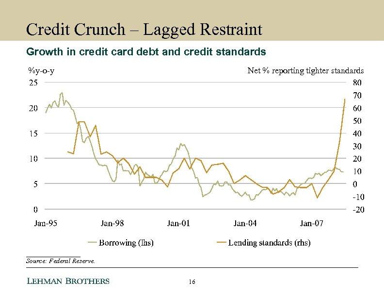 Credit Crunch – Lagged Restraint Growth in credit card debt and credit standards %y-o-y