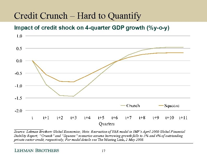 Credit Crunch – Hard to Quantify Impact of credit shock on 4 -quarter GDP