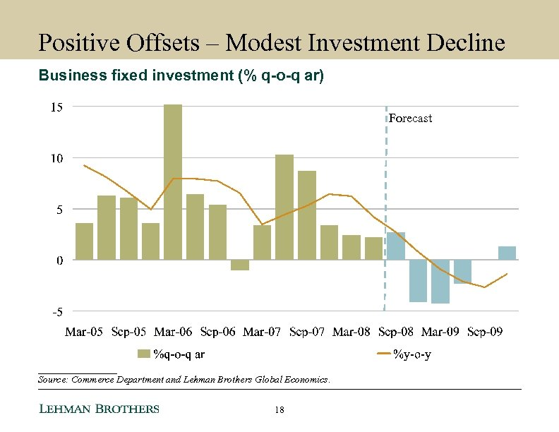 Positive Offsets – Modest Investment Decline Business fixed investment (% q-o-q ar) Forecast ________