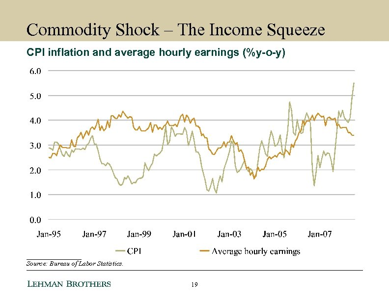 Commodity Shock – The Income Squeeze CPI inflation and average hourly earnings (%y-o-y) ________
