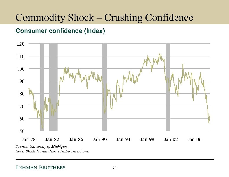 Commodity Shock – Crushing Confidence Consumer confidence (Index) ________ Source: University of Michigan. Note: