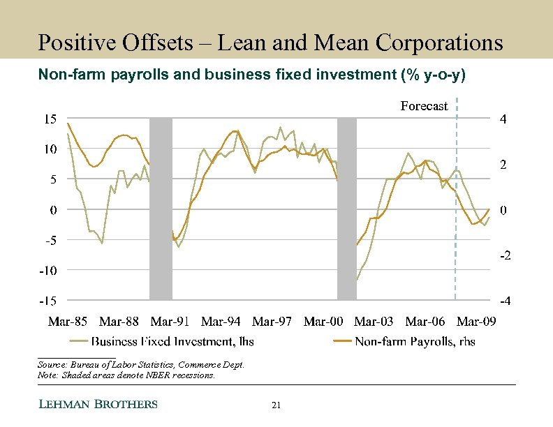 Positive Offsets – Lean and Mean Corporations Non-farm payrolls and business fixed investment (%