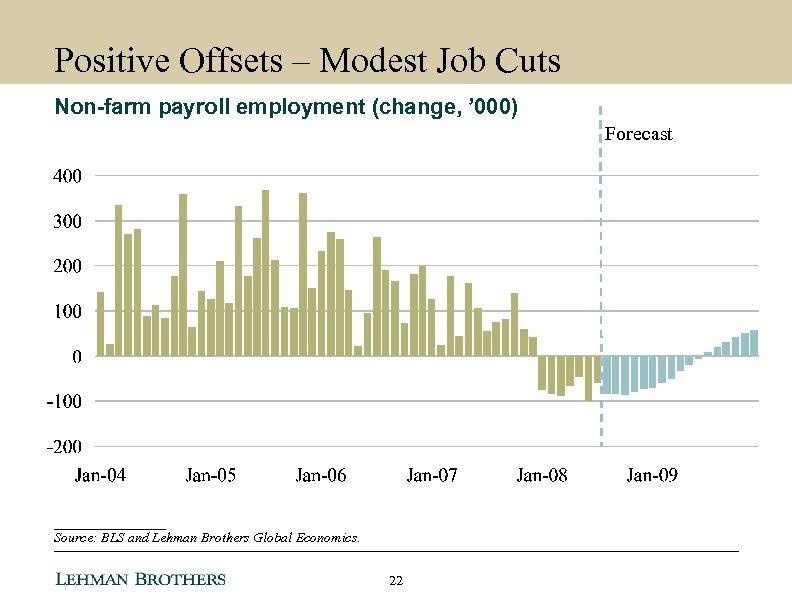 Positive Offsets – Modest Job Cuts Non-farm payroll employment (change, ' 000) Forecast ________