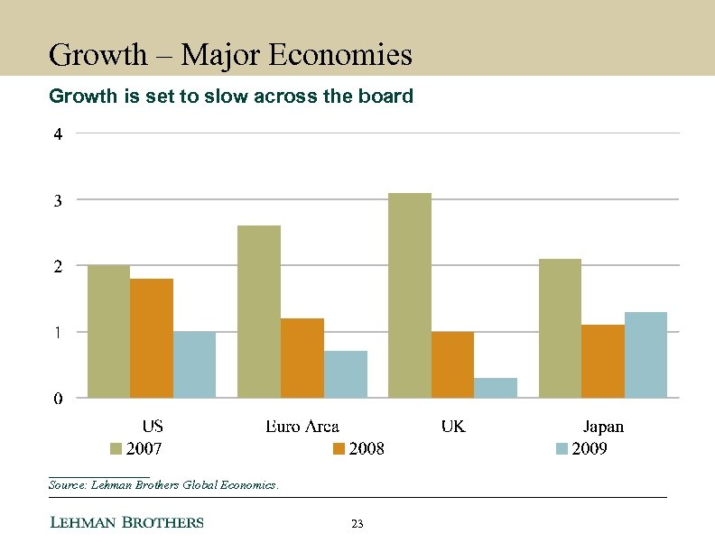 Growth – Major Economies Growth is set to slow across the board ________ Source: