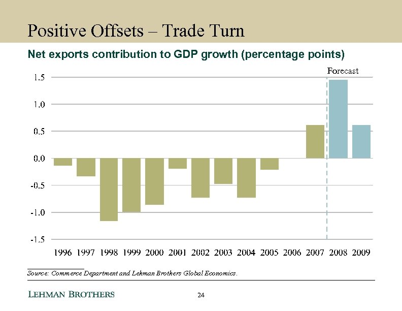 Positive Offsets – Trade Turn Net exports contribution to GDP growth (percentage points) Forecast