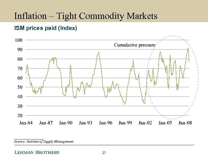 Inflation – Tight Commodity Markets ISM prices paid (Index) ________ Source: Institute of Supply