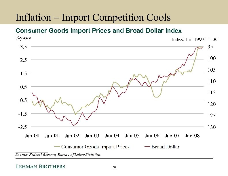 Inflation – Import Competition Cools Consumer Goods Import Prices and Broad Dollar Index %y-o-y