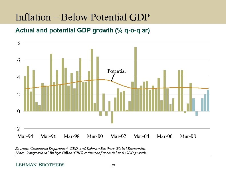 Inflation – Below Potential GDP Actual and potential GDP growth (% q-o-q ar) Potential