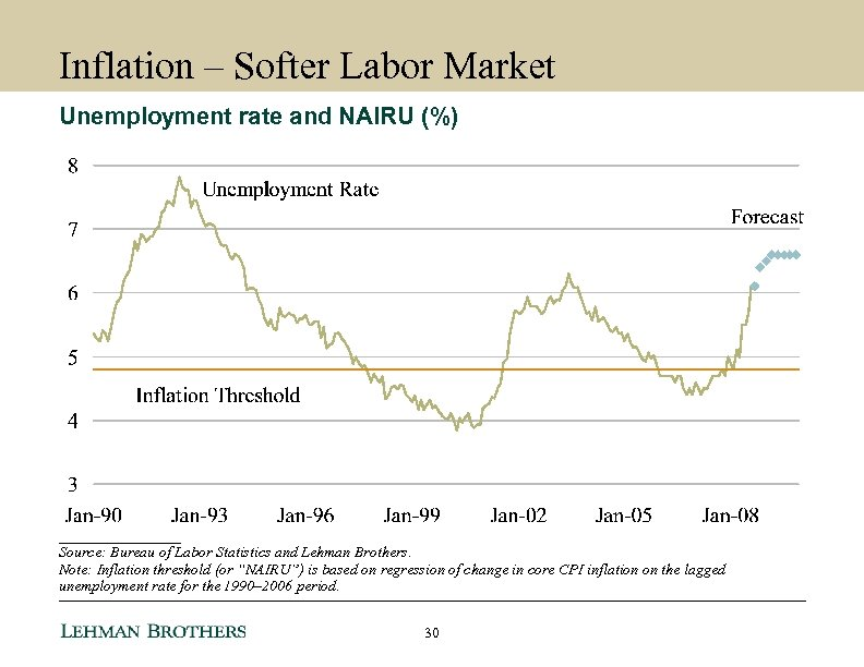 Inflation – Softer Labor Market Unemployment rate and NAIRU (%) ________ Source: Bureau of