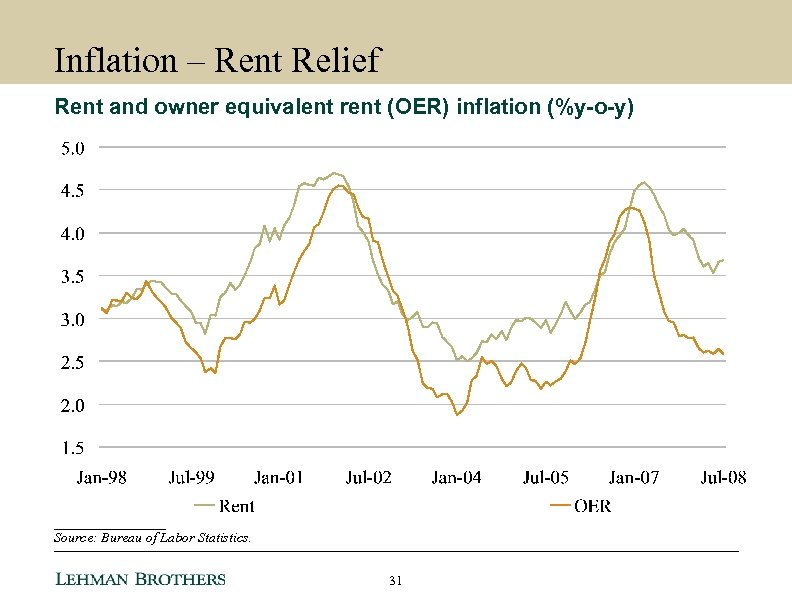 Inflation – Rent Relief Rent and owner equivalent rent (OER) inflation (%y-o-y) ________ Source:
