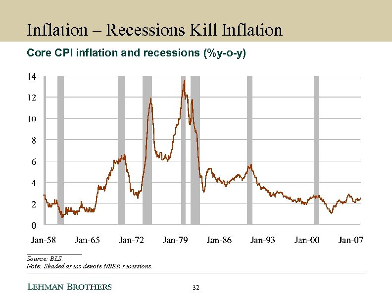 Inflation – Recessions Kill Inflation Core CPI inflation and recessions (%y-o-y) ________ Source: BLS.