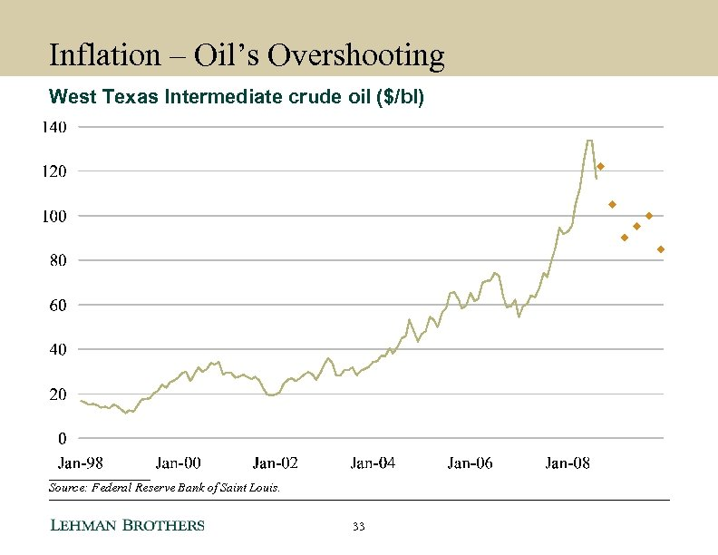 Inflation – Oil's Overshooting West Texas Intermediate crude oil ($/bl) ________ Source: Federal Reserve