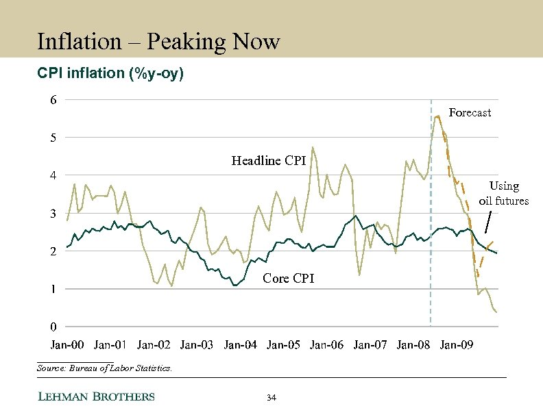Inflation – Peaking Now CPI inflation (%y-oy) Forecast Headline CPI Using oil futures Core