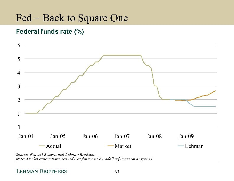 Fed – Back to Square One Federal funds rate (%) ________ Source: Federal Reserve