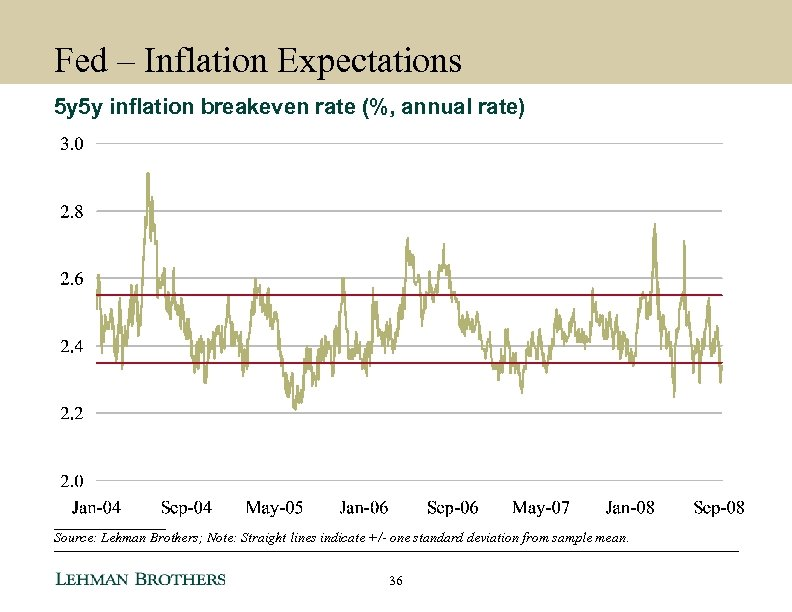 Fed – Inflation Expectations 5 y 5 y inflation breakeven rate (%, annual rate)