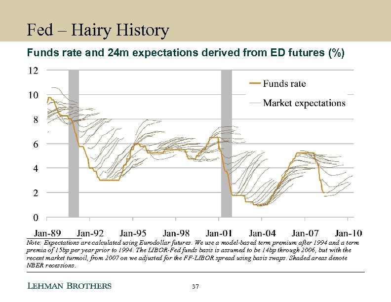 Fed – Hairy History Funds rate and 24 m expectations derived from ED futures