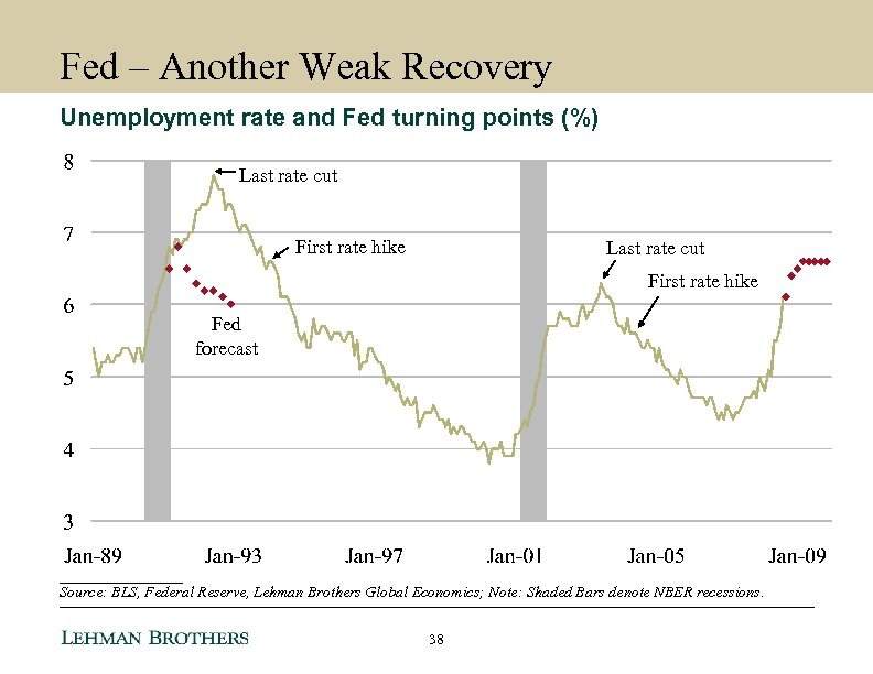 Fed – Another Weak Recovery Unemployment rate and Fed turning points (%) Last rate