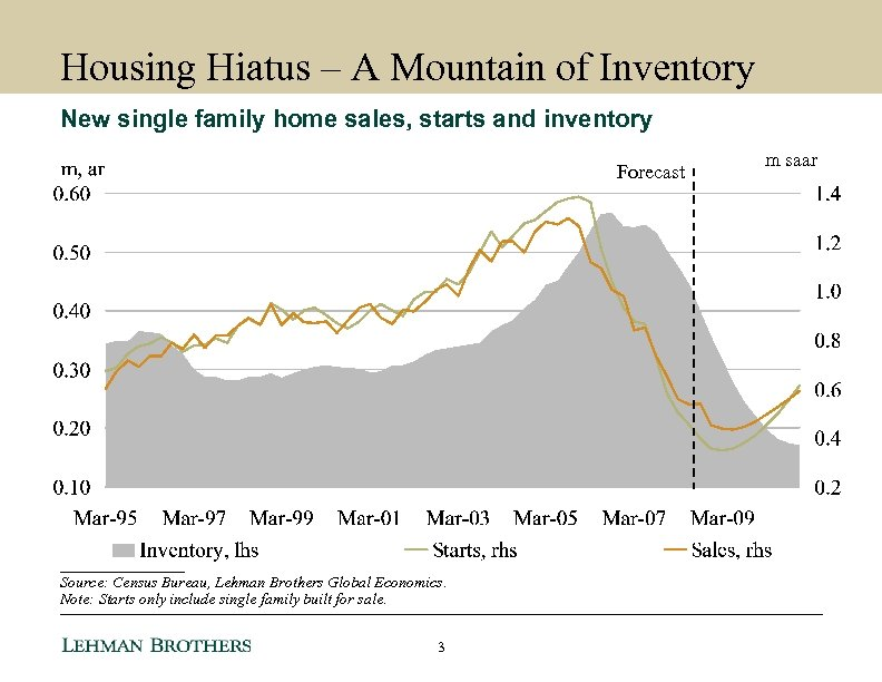 Housing Hiatus – A Mountain of Inventory New single family home sales, starts and