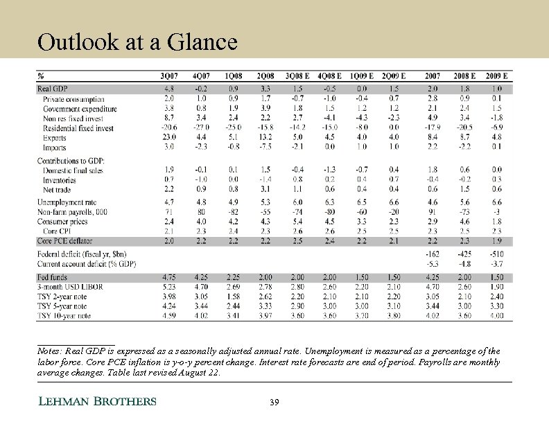 Outlook at a Glance ________ Notes: Real GDP is expressed as a seasonally adjusted