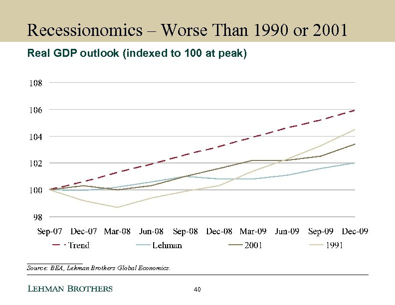 Recessionomics – Worse Than 1990 or 2001 Real GDP outlook (indexed to 100 at