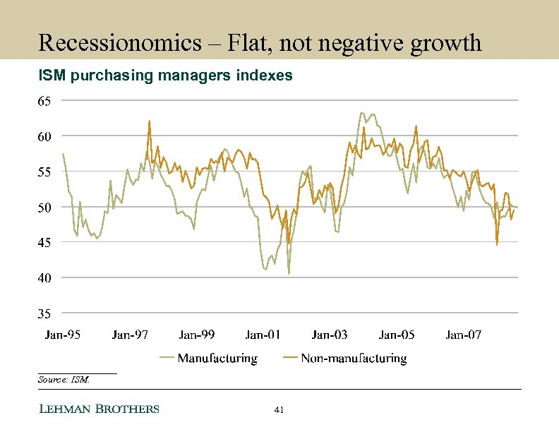 Recessionomics – Flat, not negative growth ISM purchasing managers indexes ________ Source: ISM. 41