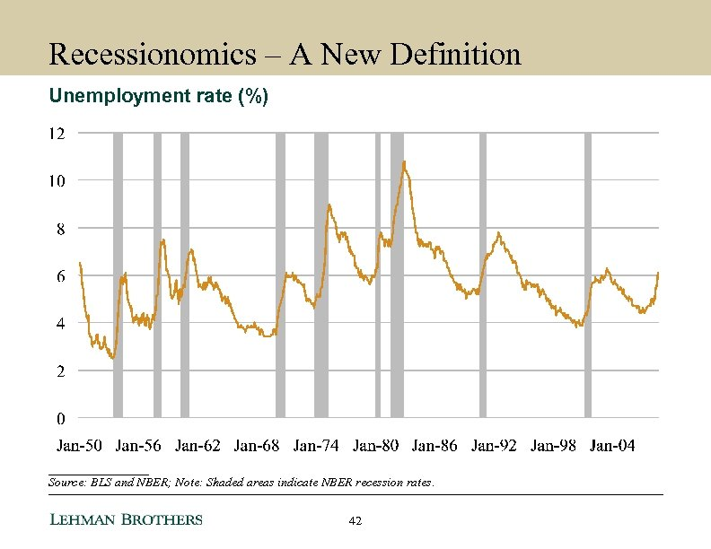 Recessionomics – A New Definition Unemployment rate (%) ________ Source: BLS and NBER; Note: