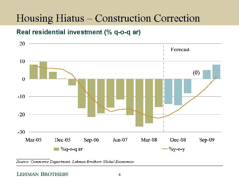 Housing Hiatus – Construction Correction Real residential investment (% q-o-q ar) (0) ________ Source:
