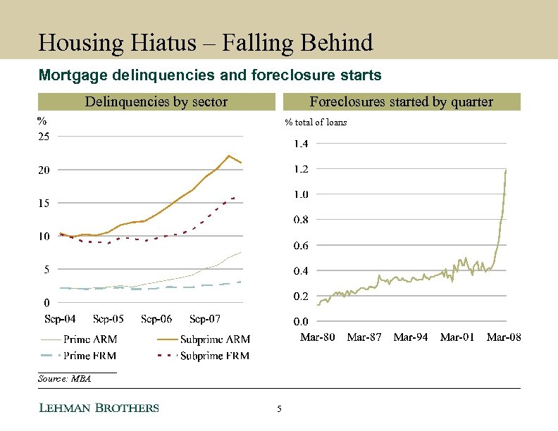 Housing Hiatus – Falling Behind Mortgage delinquencies and foreclosure starts Delinquencies by sector Foreclosures