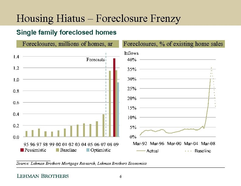 Housing Hiatus – Foreclosure Frenzy Single family foreclosed homes Foreclosures, millions of homes, ar