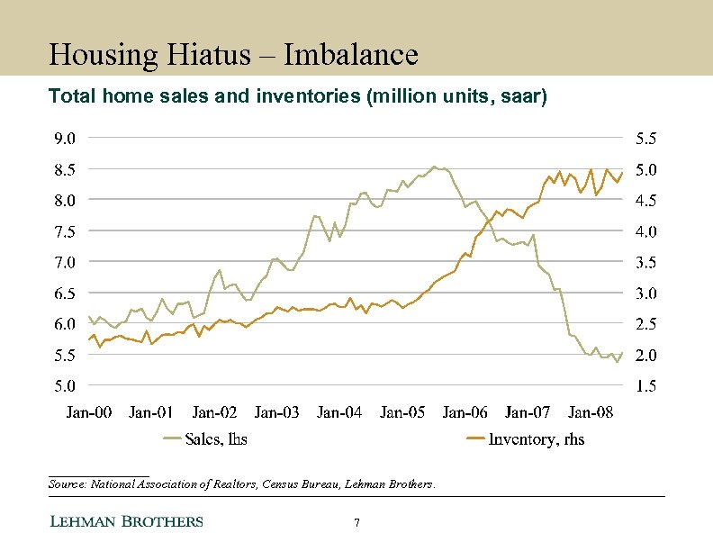 Housing Hiatus – Imbalance Total home sales and inventories (million units, saar) ________ Source: