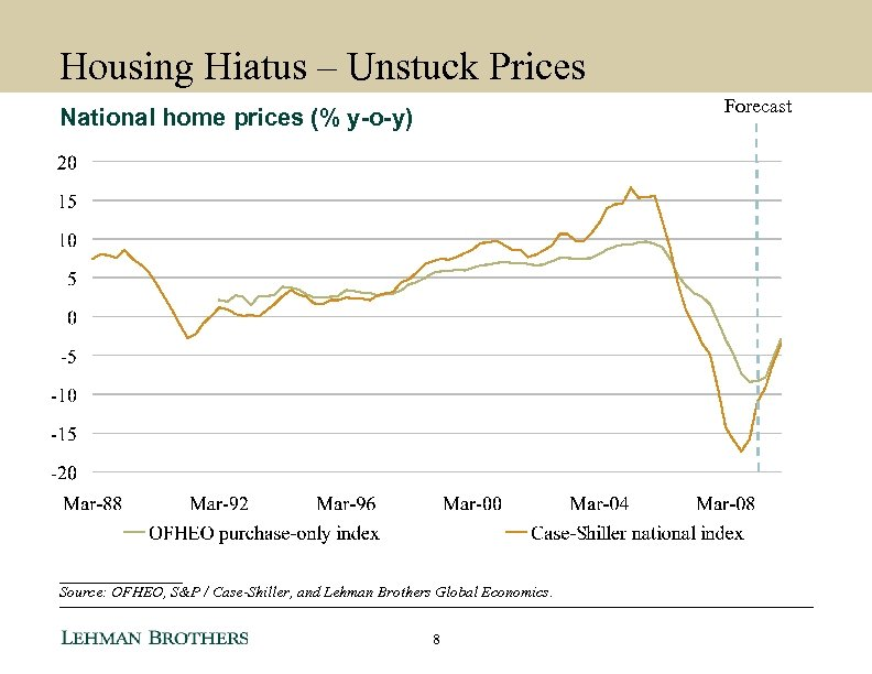 Housing Hiatus – Unstuck Prices Forecast National home prices (% y-o-y) ________ Source: OFHEO,