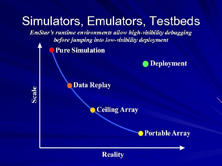 Simulators, Emulators, Testbeds Em. Star's runtime environments allow high-visibility debugging before jumping into low-visibility