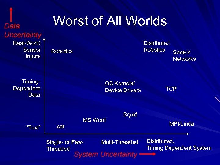 Data Uncertainty Real-World Sensor Inputs Worst of All Worlds Distributed Robotics Sensor Networks Robotics