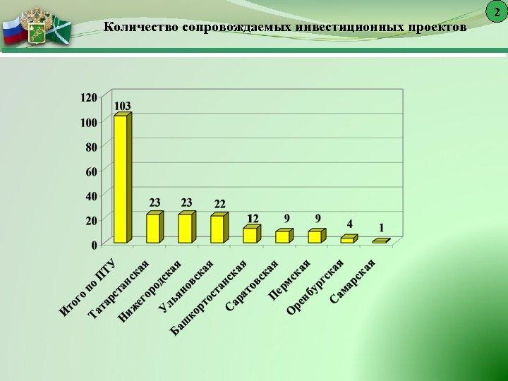 2 Количество сопровождаемых инвестиционных проектов