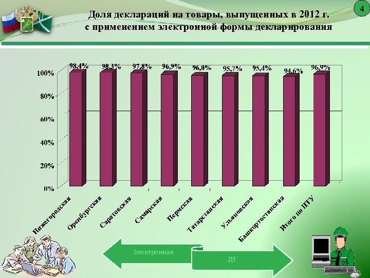 Доля деклараций на товары, выпущенных в 2012 г. с применением электронной формы декларирования Электронная