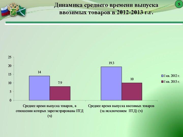 Динамика среднего времени выпуска ввозимых товаров в 2012 -2013 г. г. 5