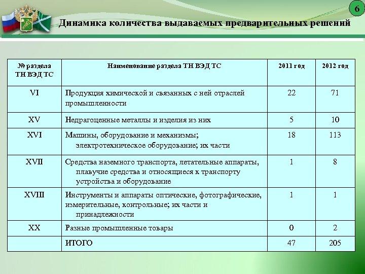 6 Динамика количества выдаваемых предварительных решений № раздела ТН ВЭД ТС Наименование раздела ТН