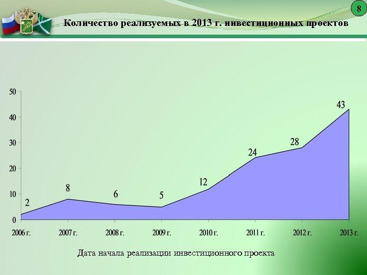8 Количество реализуемых в 2013 г. инвестиционных проектов Дата начала реализации инвестиционного проекта