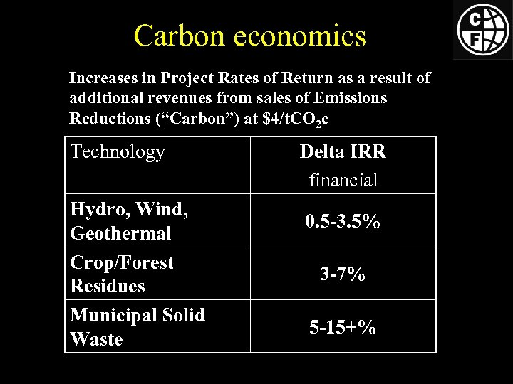 Carbon economics Increases in Project Rates of Return as a result of additional revenues
