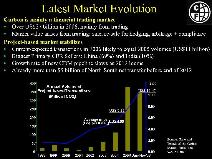 Latest Market Evolution Carbon is mainly a financial trading market • Over US$27 billion
