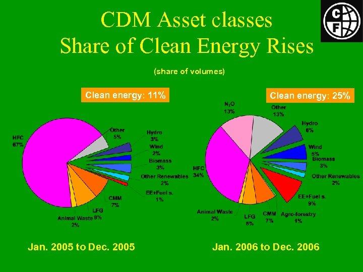 CDM Asset classes Share of Clean Energy Rises (share of volumes) Clean energy: 11%