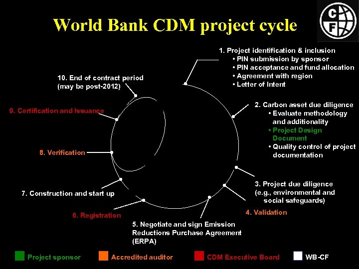 World Bank CDM project cycle 10. End of contract period (may be post-2012) 1.