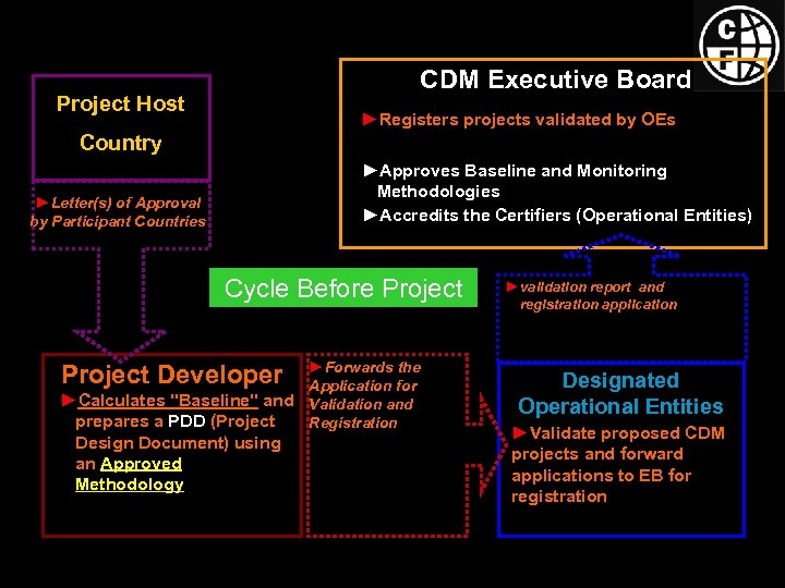 CDM Executive Board Project Host ►Registers projects validated by OEs Country ►Approves Baseline and
