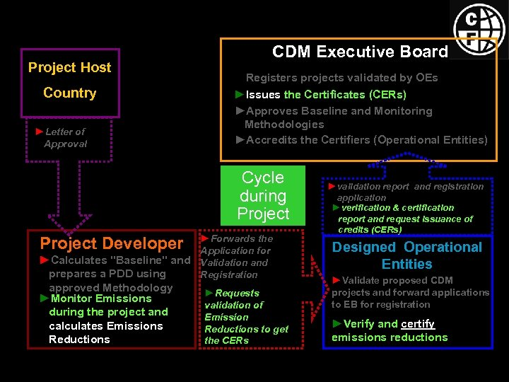 Project Host Country ►Letter of Approval CDM Executive Board ►Registers projects validated by OEs