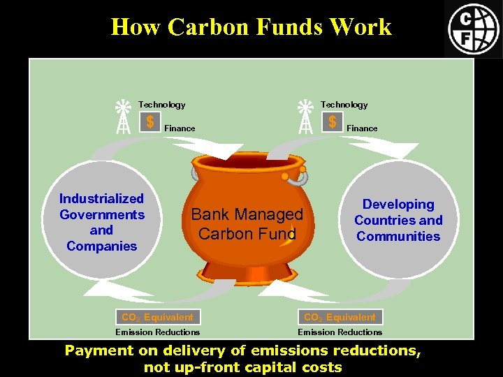 How Carbon Funds Work Technology $ Industrialized Governments and Companies Technology $ Finance Bank