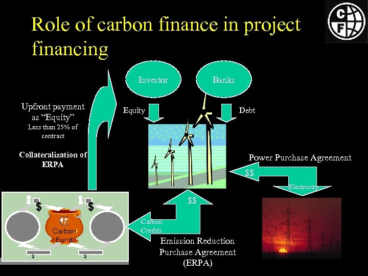 """Role of carbon finance in project financing Investor Upfront payment as """"Equity"""" Banks Equity"""