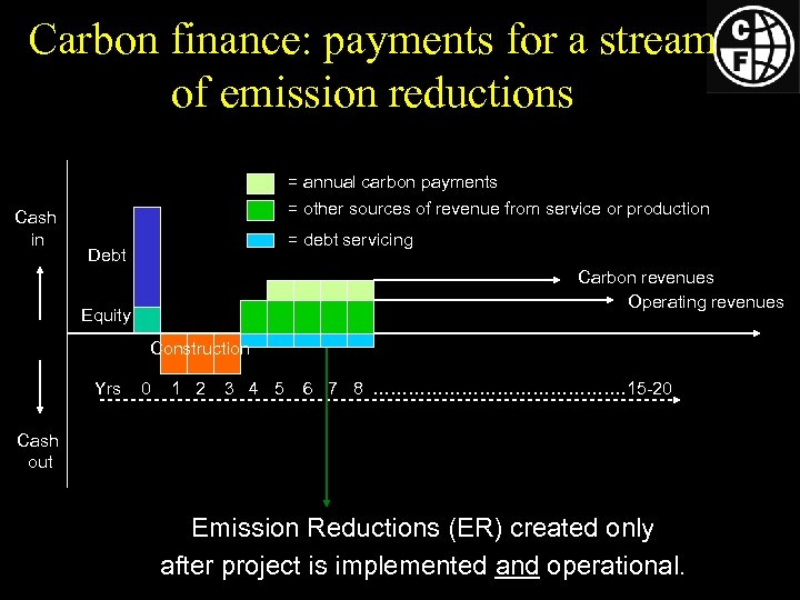 Carbon finance: payments for a stream of emission reductions Cash in = annual carbon
