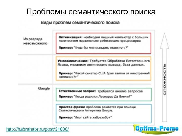 Проблемы семантического поиска http: //habrahabr. ru/post/31600/